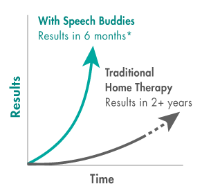 Speech Buddies At Home