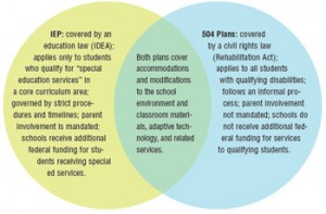 IEP and 504 Plan Graphic