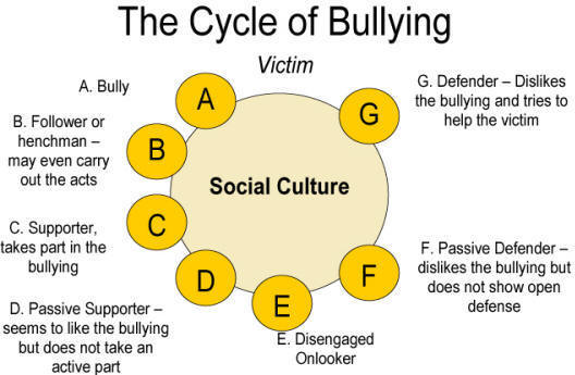 school policy on bullying speech Do us laws go far enough to prevent bullying at school  describe recommended school policies on bullying  speech/transcript/script (8).
