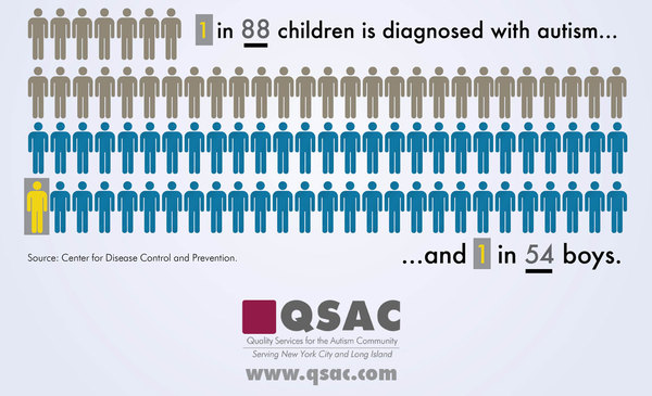 Autistic Child Infographic