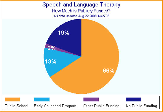 Cost of Speech Therapy