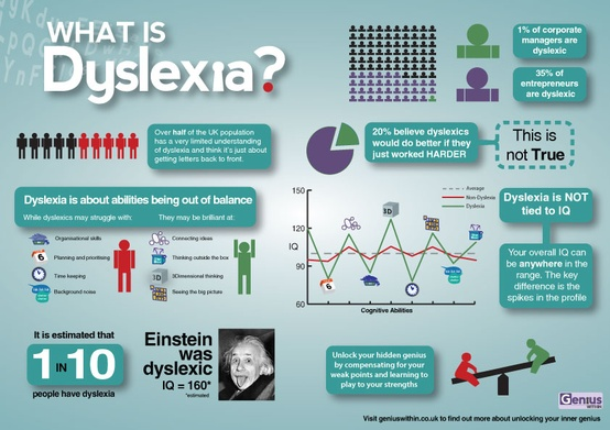 early diagnosis of dyslexia for early intervention studies raise