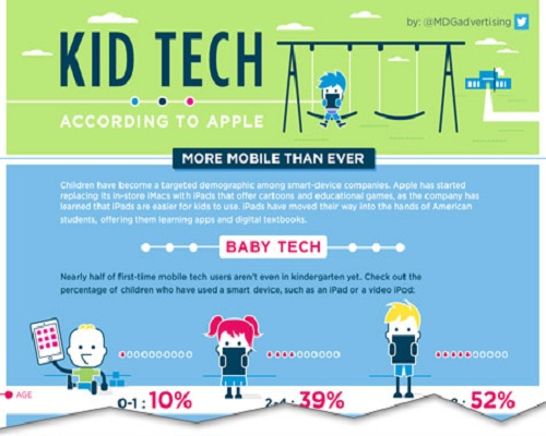 Online Speech Therapy - Tech Infographic