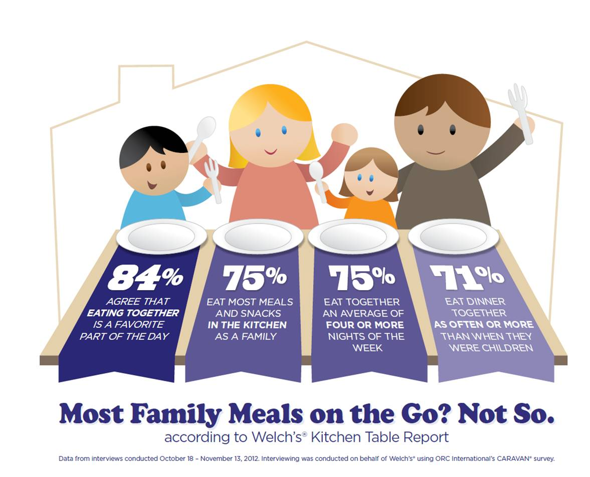 Family Meal Statistics