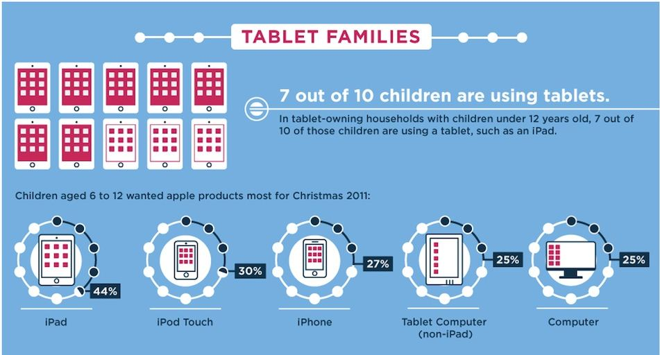 Facts on Families and iPads