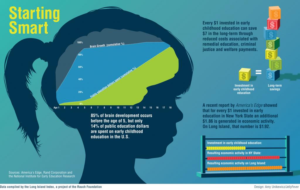 Benefits of preschool graphic