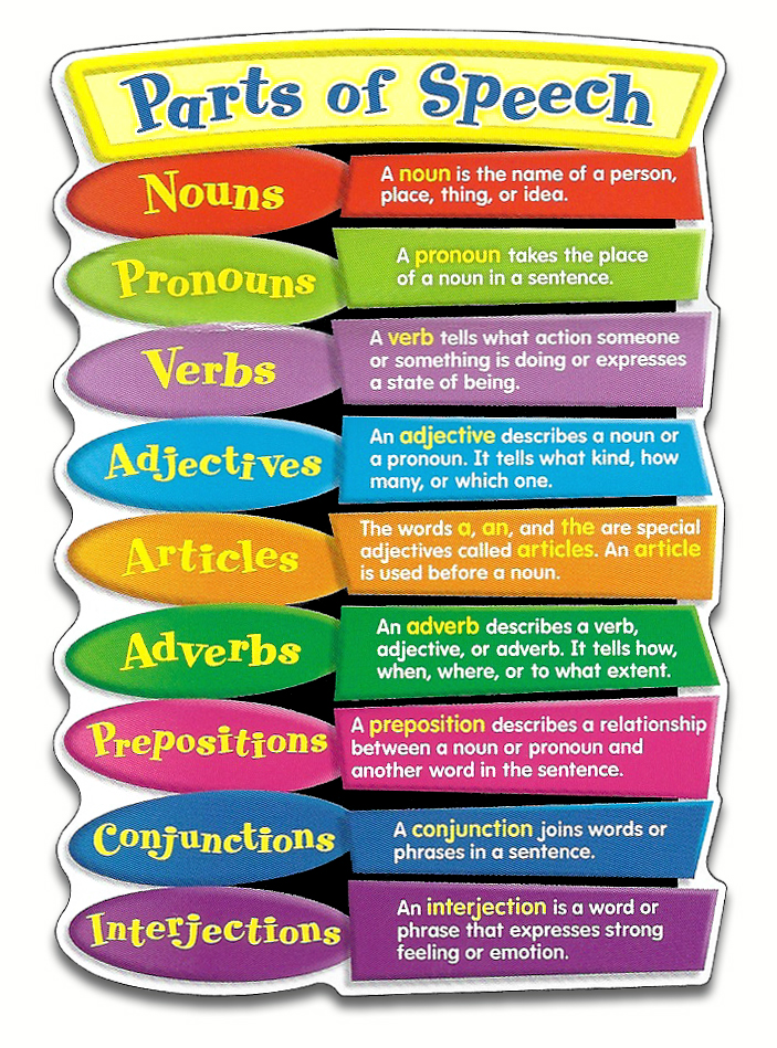 Learn the 8 Parts of Speech the Easy Way: Definitions ...