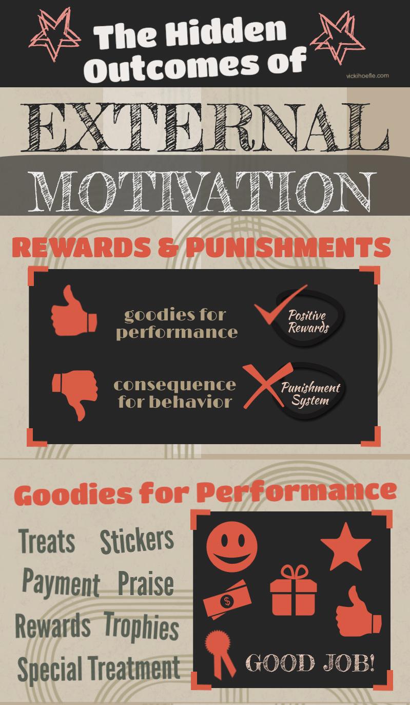 Motivation graphic