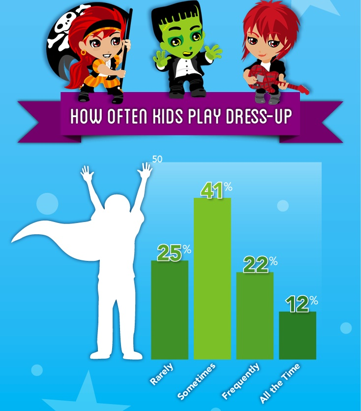 dress up stats for children
