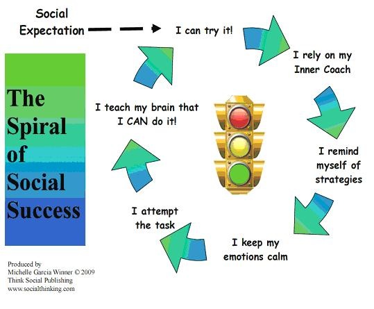 Spiral of Social success