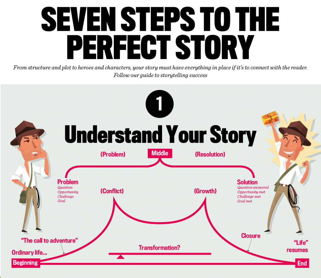 the perfect story guidelines