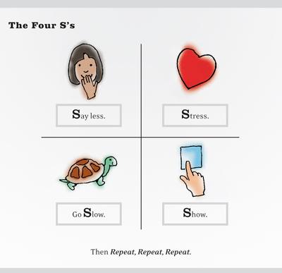 Four Ss