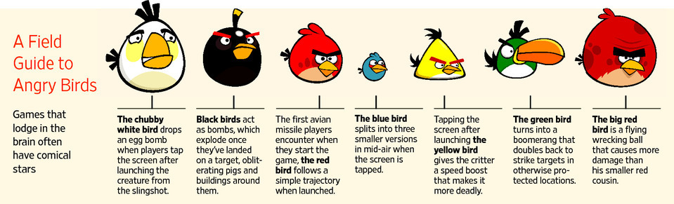 angry birds character descriptions