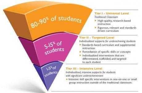 Image Courtesy of blog.edmentum.com