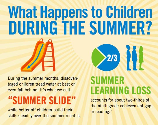 The summer slide means that kids lose up to 2 months of education