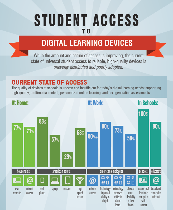 Student Technology Access for Flipped Classrooms
