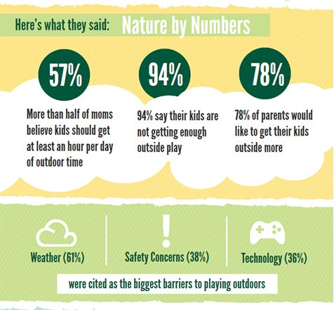 NWF - What Mom's are Saying about Outdoor Play