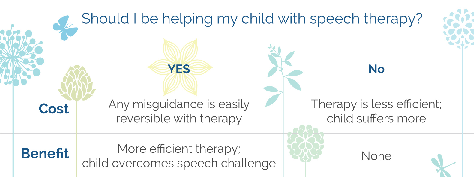 how can a speech therapist help a child Medication or special types of behavioral therapy can help if your child has behavior problems from a delay you can also work with a therapist to learn how to encourage good social and emotional.