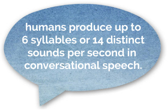 Humans Produce up to 6 syllables or 14 distinct sounds per second in normal speech