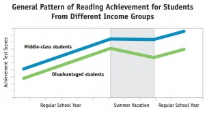 General pattern of reading achievement for students from different income groups
